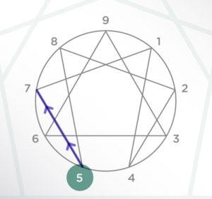 Punto 5 al 7 - Tip para emprender