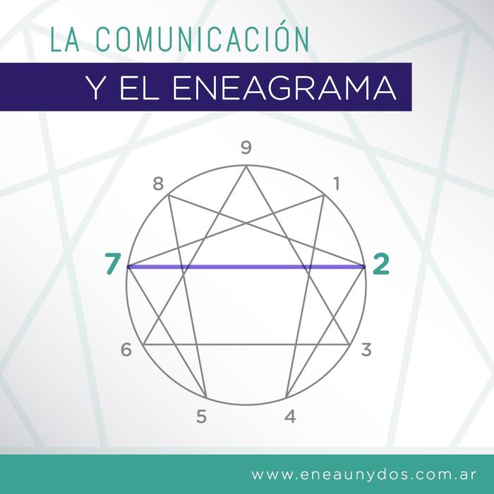 La comunicación y el eneagrama
