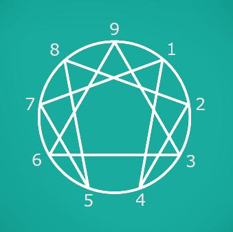 Eneagrama: figura de nueve puntos