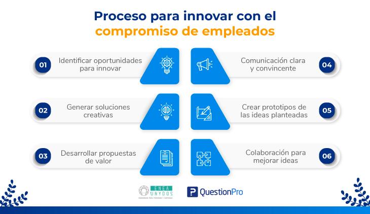 Infografía: proceso para innovar